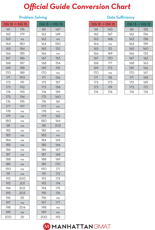 og 13 conversion guide   quant   gmat