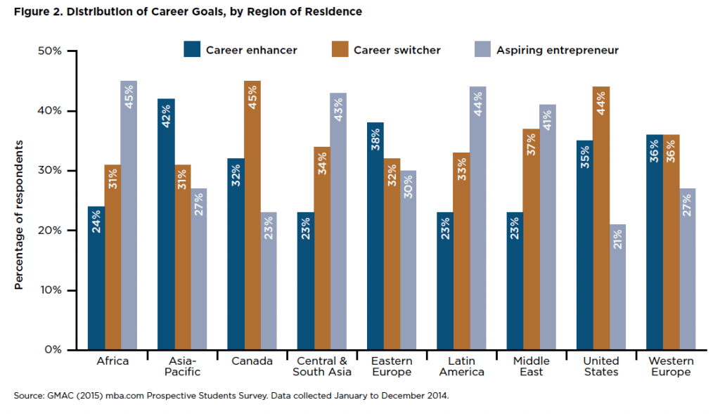 Distribution of Career Goals by Region