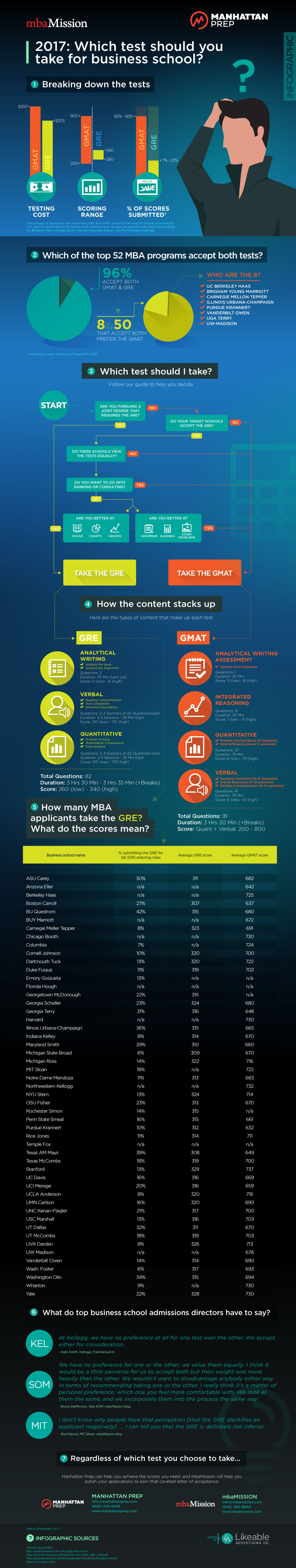 Manhattan Prep GMAT Blog - mbaMission and Manhattan Prep's GMAT vs. GRE Infographic by mbaMission