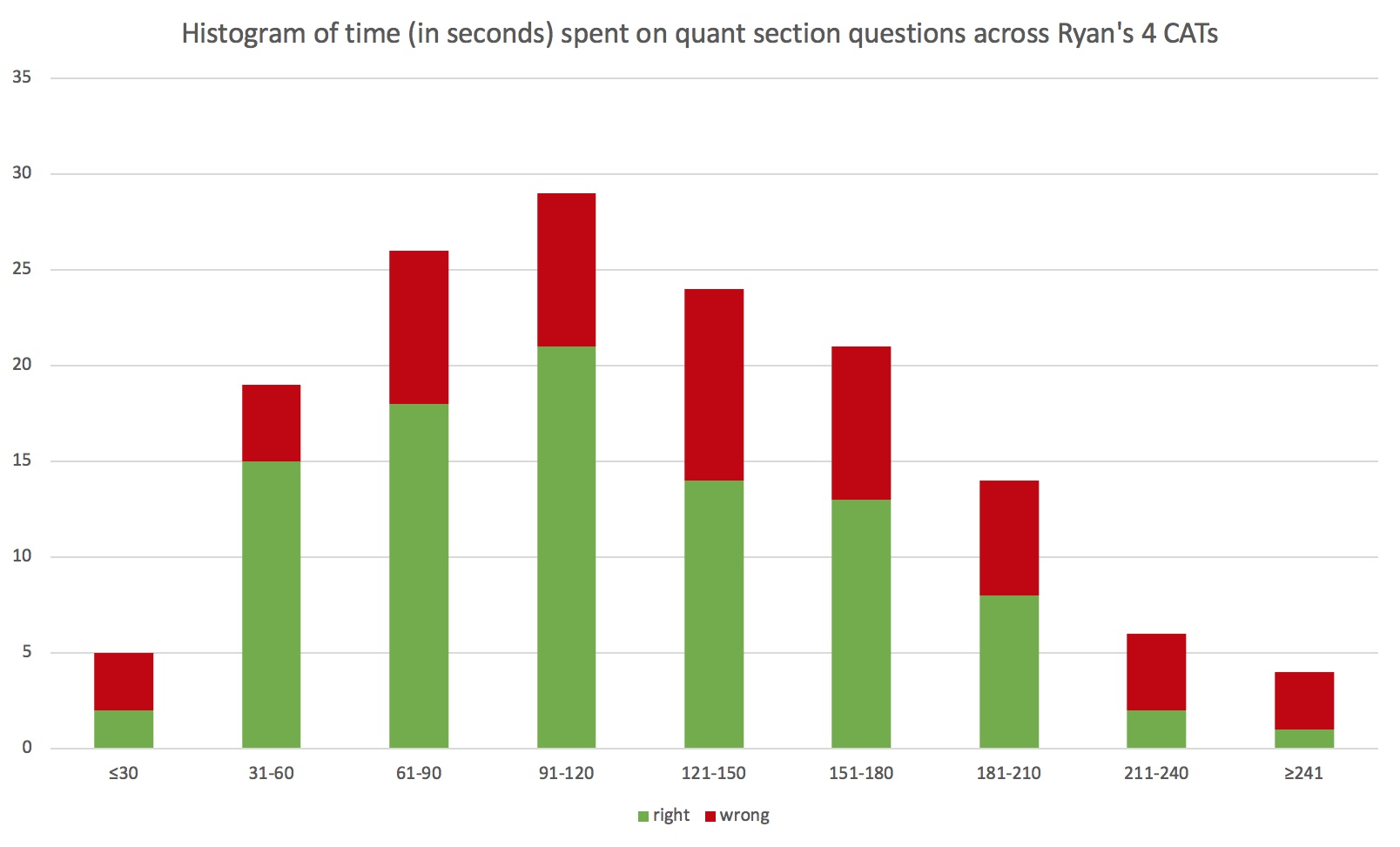 Manhattan Prep GMAT Blog - GMAT Myths, Debunked by the Data Hammer by Ryan Jacobs