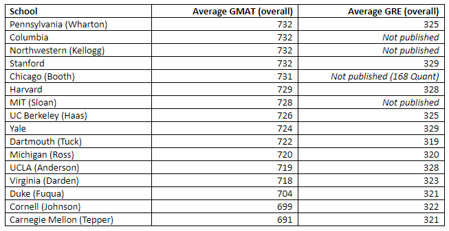 Manhattan Prep GMAT Blog - Top 20 Business Schools by Chelsey Cooley
