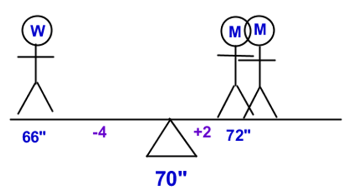 Manhattan Prep GRE Blog Weighted Average Problems Image 4