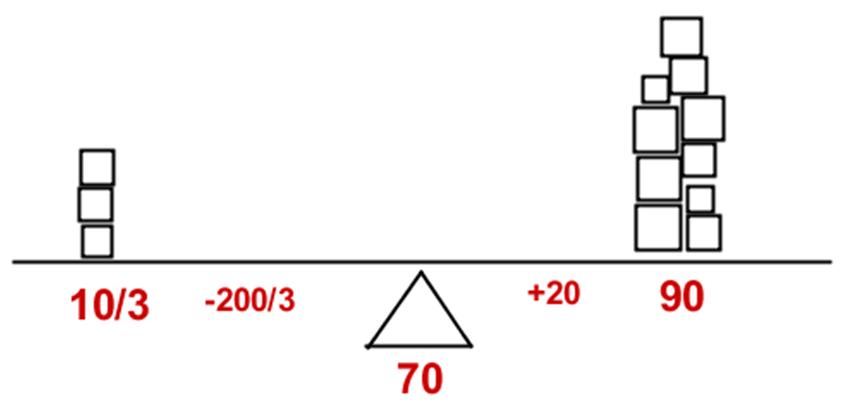Manhattan Prep GRE Blog Weighted Average Problems Image 6