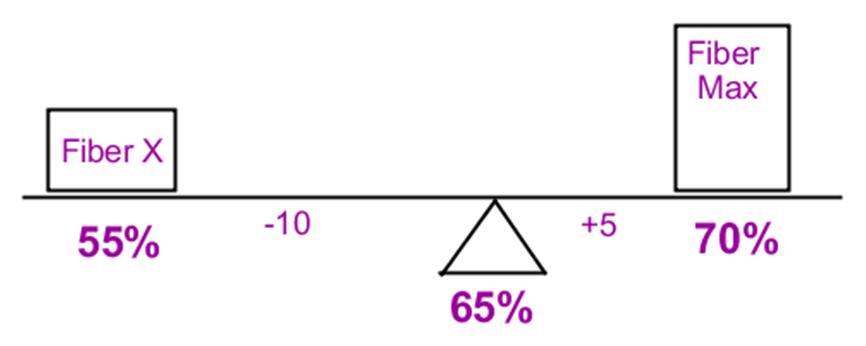 Manhattan Prep GRE Blog Weighted Average Problems Image 7