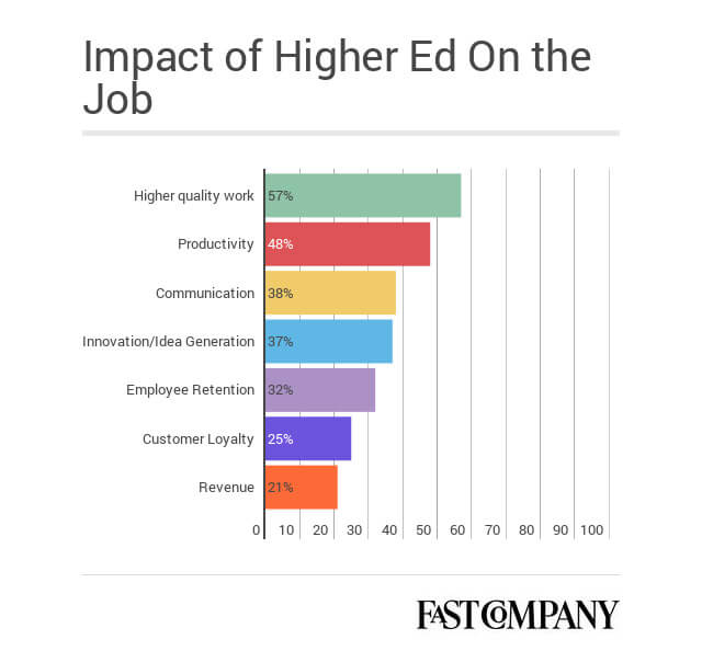 Manhattan Prep GRE Blog - Mind the Gap: How the Skills Gap Is Affecting Employment and Education by Manhattan Prep - Image 2 - Fast Company Graph Impact of Higher Ed on the Job