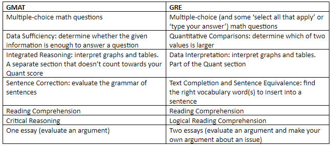 Should I Take the GRE or GMAT?
