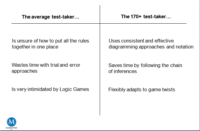 lsat logic games