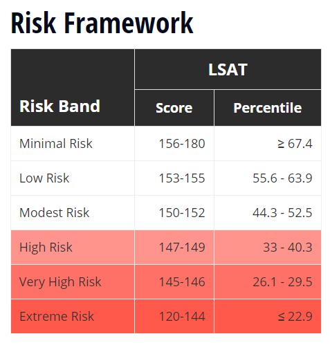 LSAT_Risk_Chart
