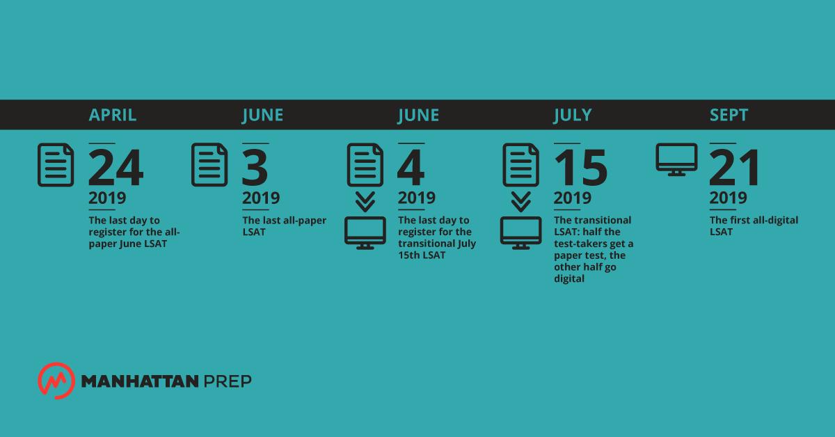 Digital LSAT Test Changes in 2019